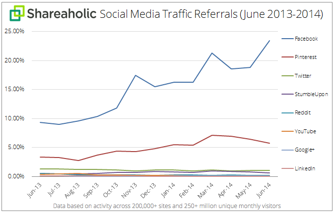 The graph from http://www.searchenginejournal.com/shows how much Facebook and other social networking sites are driving traffic toward websites.