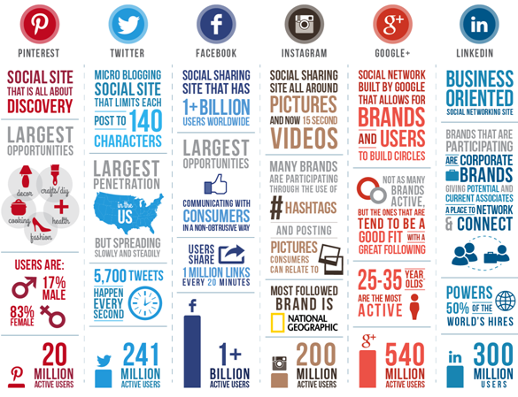 Social networking is an important platform in online marketing